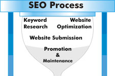 Search Engine Optimization and Marketing - SEO -